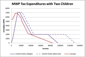 MWP Expenditures